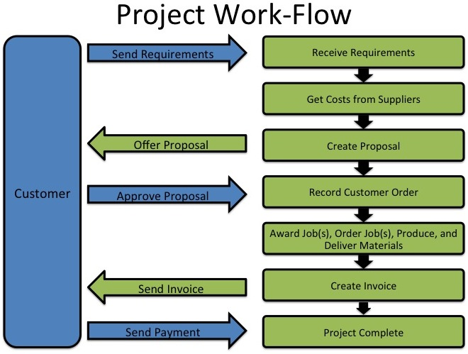 The Project Work-Flow. A green background represents an action taken by the users of the system. A blue background represents an action from the customer.
