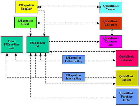 P3Expeditor QuickBooks Relationships