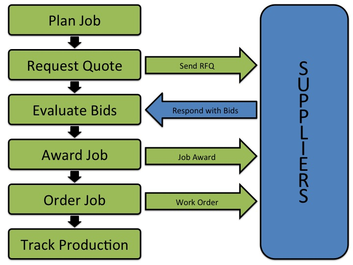 Job Work Flow Chart